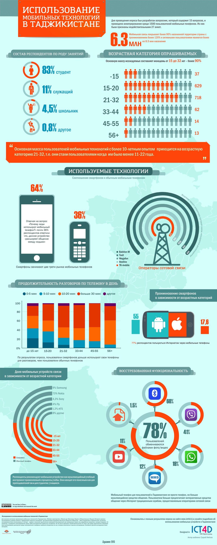 mobile_technologies_Tajikistan_reserch_Infographics