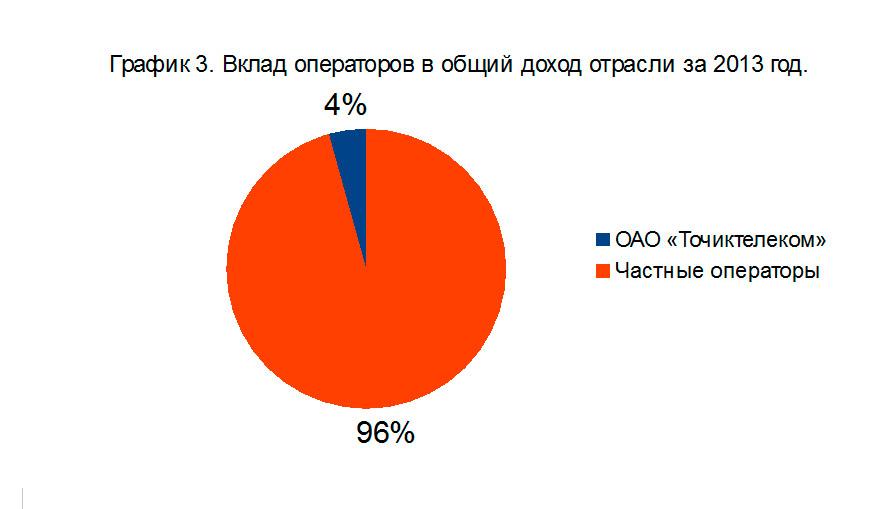 vklad_operatorov_v_obshiy_otraslii_ict_tajikistan_2013