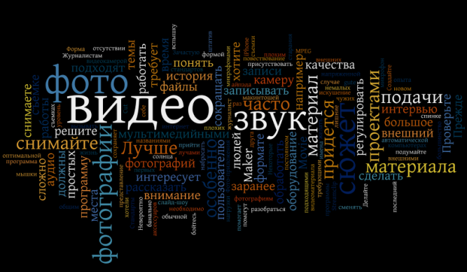 Wordle-Multimedia-RUS1